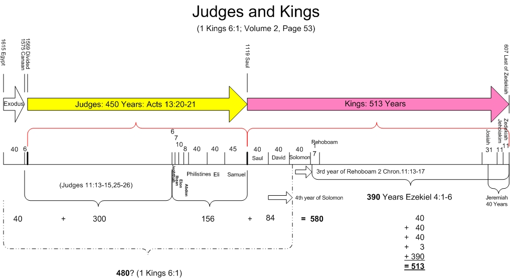 Bible Student Chronology Charts