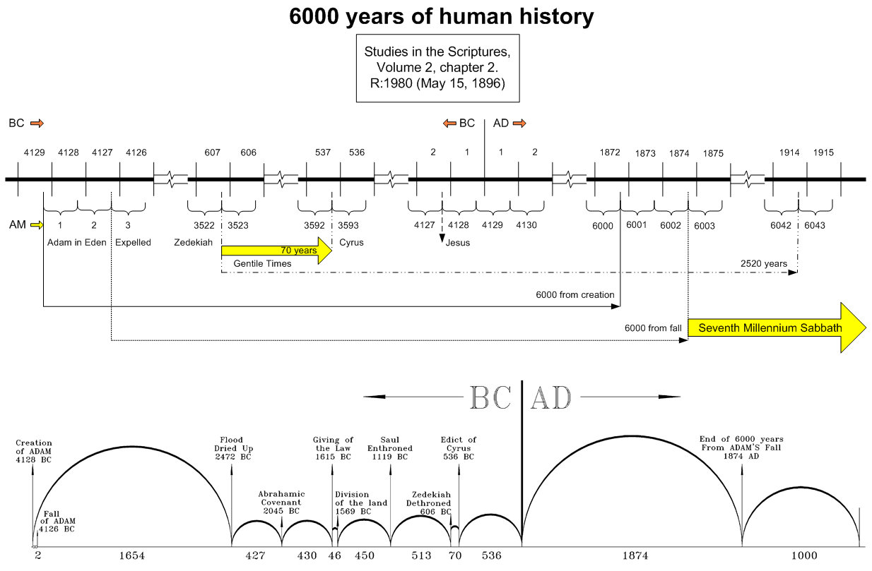 photograph regarding Free Printable Bible Timeline titled No cost Bible Timeline Pdf